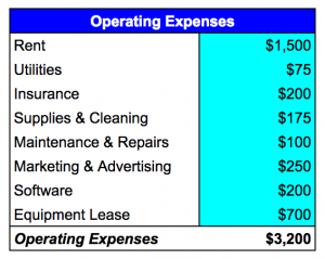 hypothetical monthly operating expenses